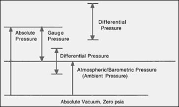Ambient pressure in kpa